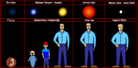 Yıldızlar nasıl doğar ve nasıl ölürler?